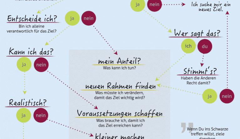 Ziele erreichen | Infografik fasst Coaching-Wissen zusammen