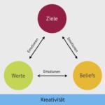 ich.raum Coaching-Modell: Ziele, Werte und Beliefs in Balance