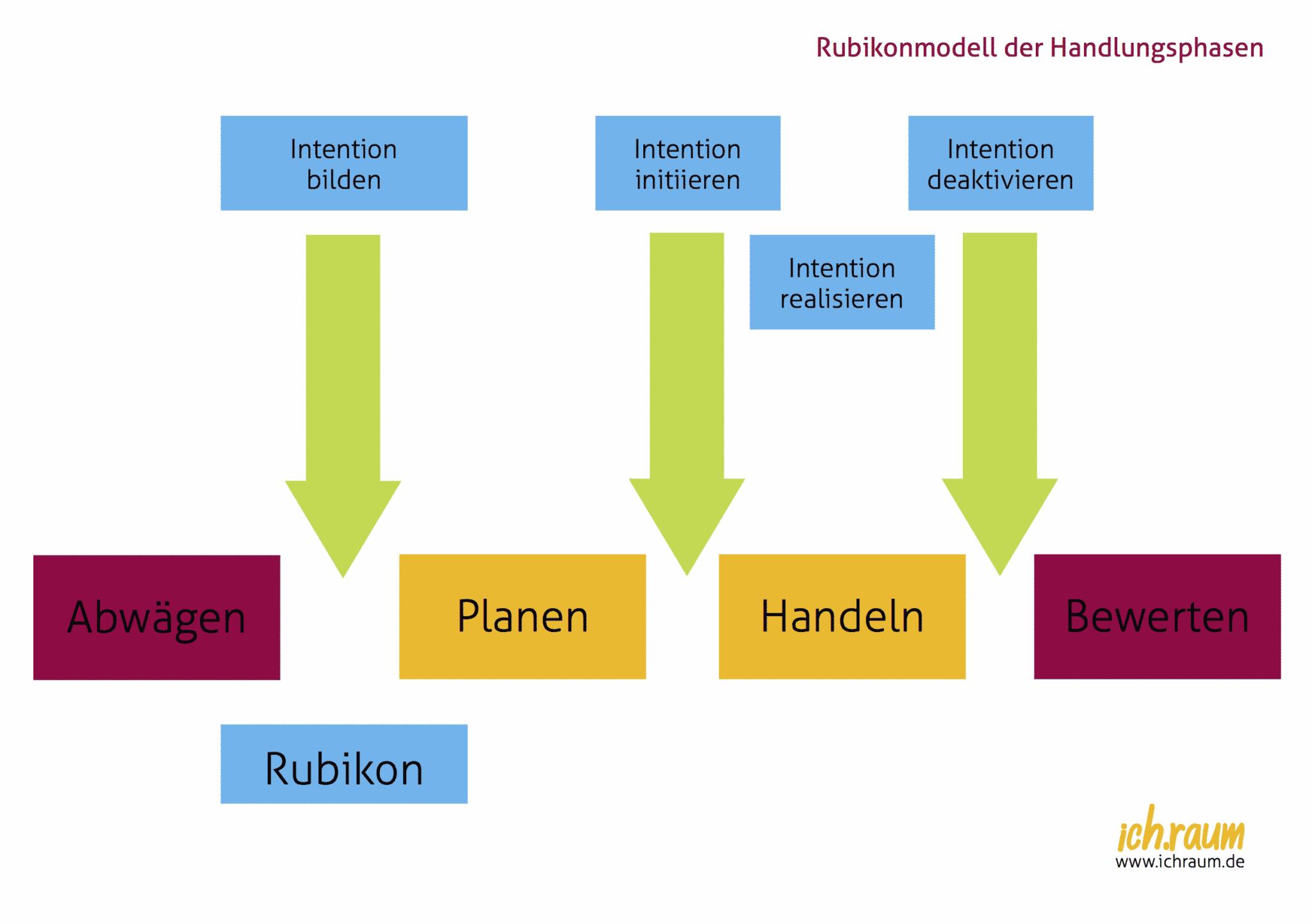 Vier Phasen Der Motivation Rubikon Modell Ichraum De